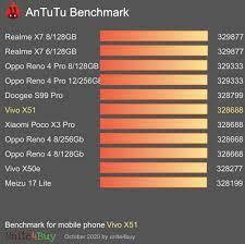 Test Antutu vivo X51 5G